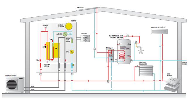 Calefaccin y agua caliente gracias a la aerotermia for Calefaccion por aerotermia